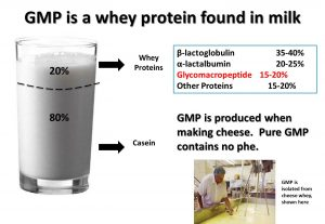 GMP in milk picture.
